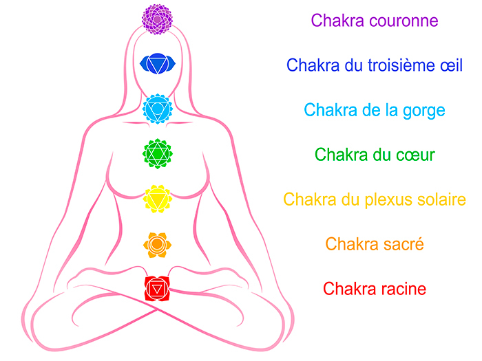 schema 7 chakras